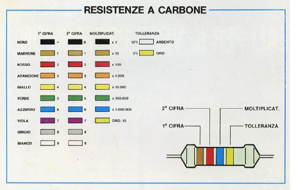 Codice dei colori che consente di risalire al valore delle resistenze in esame.